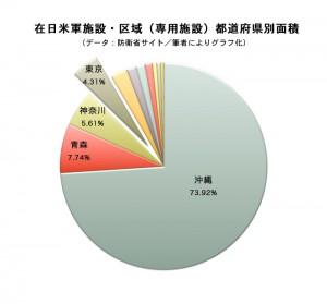 防衛省サイト「在日米軍施設・区域(専用施設)都道府県別面積」をグラフ化したもの。東京は沖縄、青森、神奈川に次いで4番目の広さ。