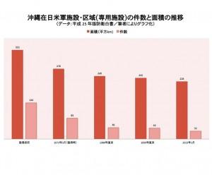 沖縄在日米軍施設・区域(専用施設)の件数と面積の推移 (データ:平成 25 年版防衛白書より)