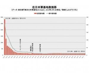 在日米軍基地数推移(データ:東京都『東京の米軍基地2014年度版』より)